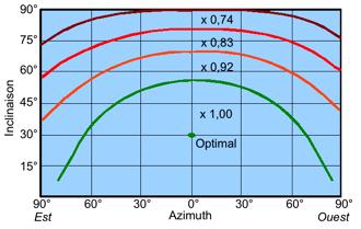 Abaques donnant le coefficient d'atténuation du rayonnement