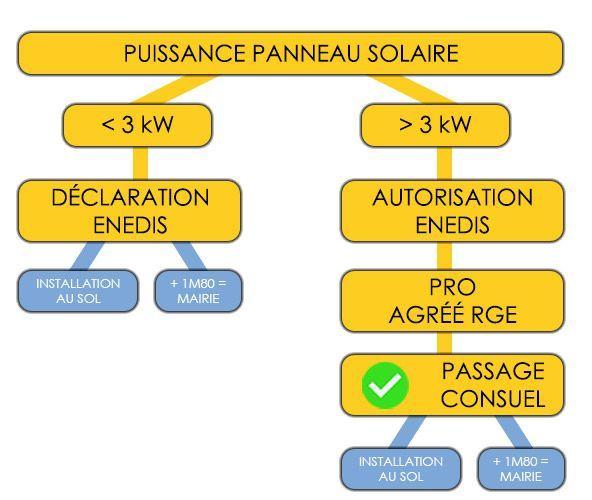 Les démarches administratifs pour une installation solaire