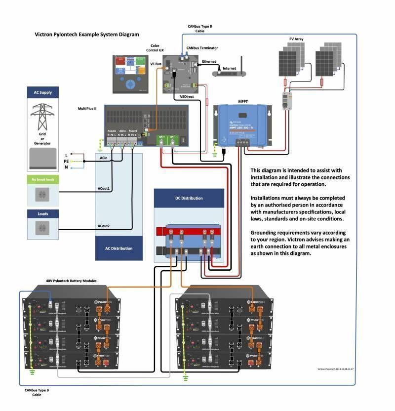 Exemple de montage Victron Energy et batteries Pylontech