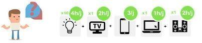 consommation pour kit solaire 300W 375VA