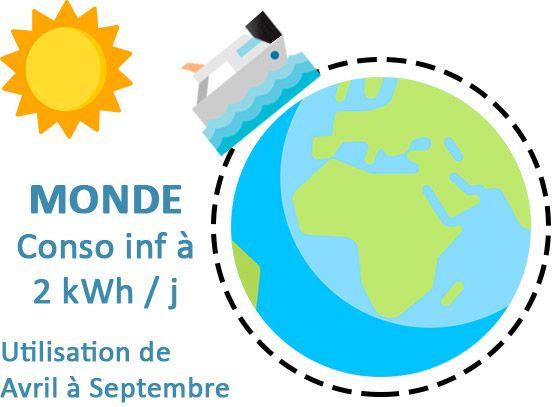 Kit solaire Nautisme Monde