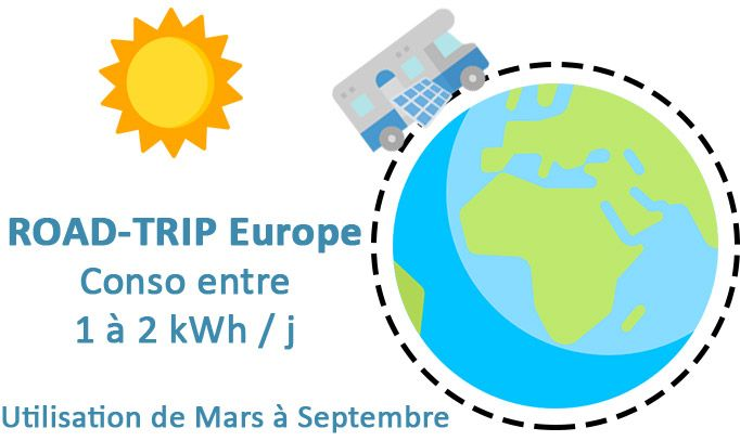 Kit solaire Camping-car en europe