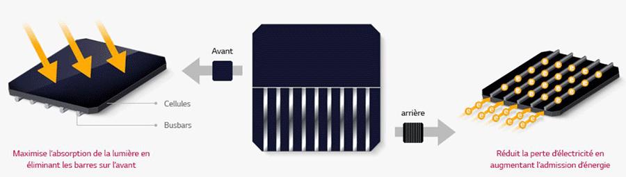 caractéristique du panneau solaire 365W back contact LG