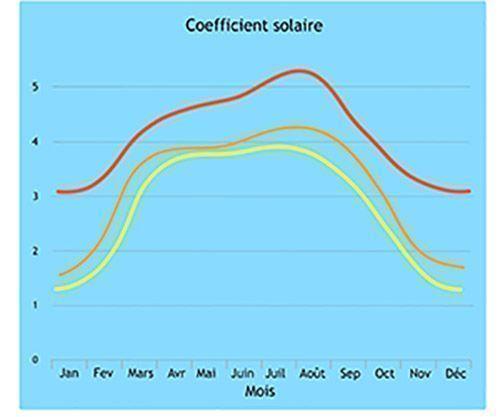 Courbe coefficient solaire